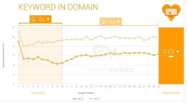 Ранжирование сайта с ключевыми словами в домене
